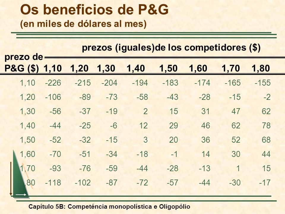 Os beneficios de P&G (en miles de dólares al mes)