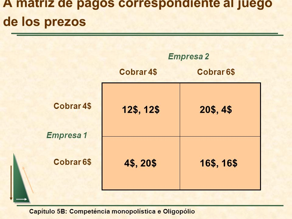 A matriz de pagos correspondiente al juego de los prezos