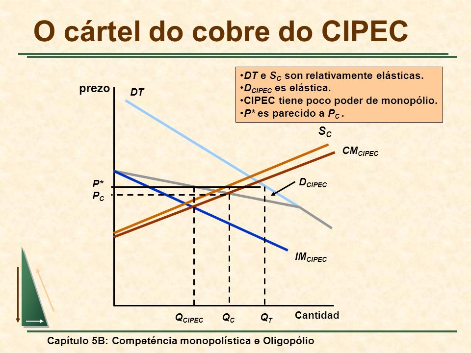 O cártel do cobre do CIPEC