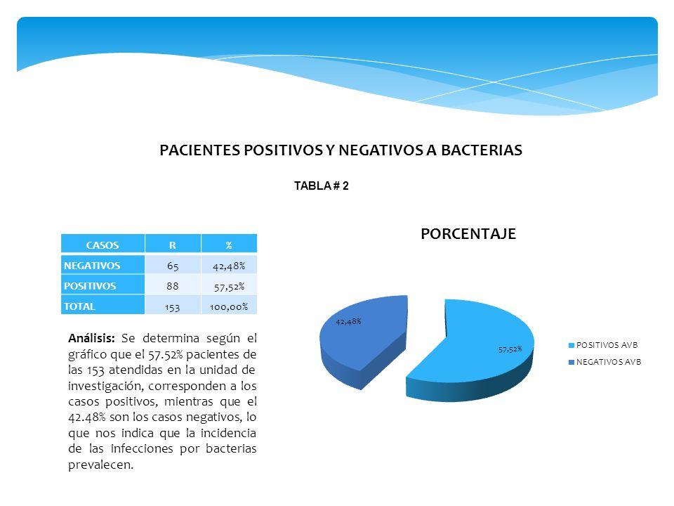 PACIENTES POSITIVOS Y NEGATIVOS A BACTERIAS