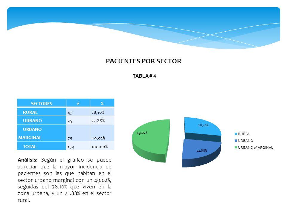 PACIENTES POR SECTOR TABLA # 4. SECTORES. # % RURAL. 43. 28,10% URBANO. 35. 22,88% URBANO MARGINAL.