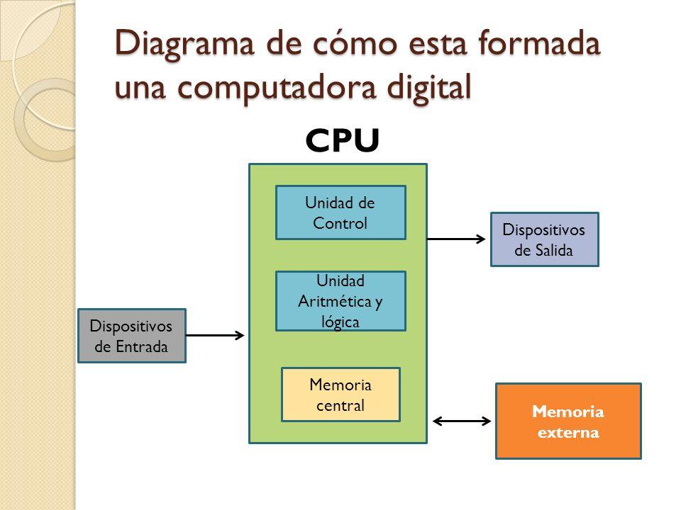 Diagrama de cómo esta formada una computadora digital