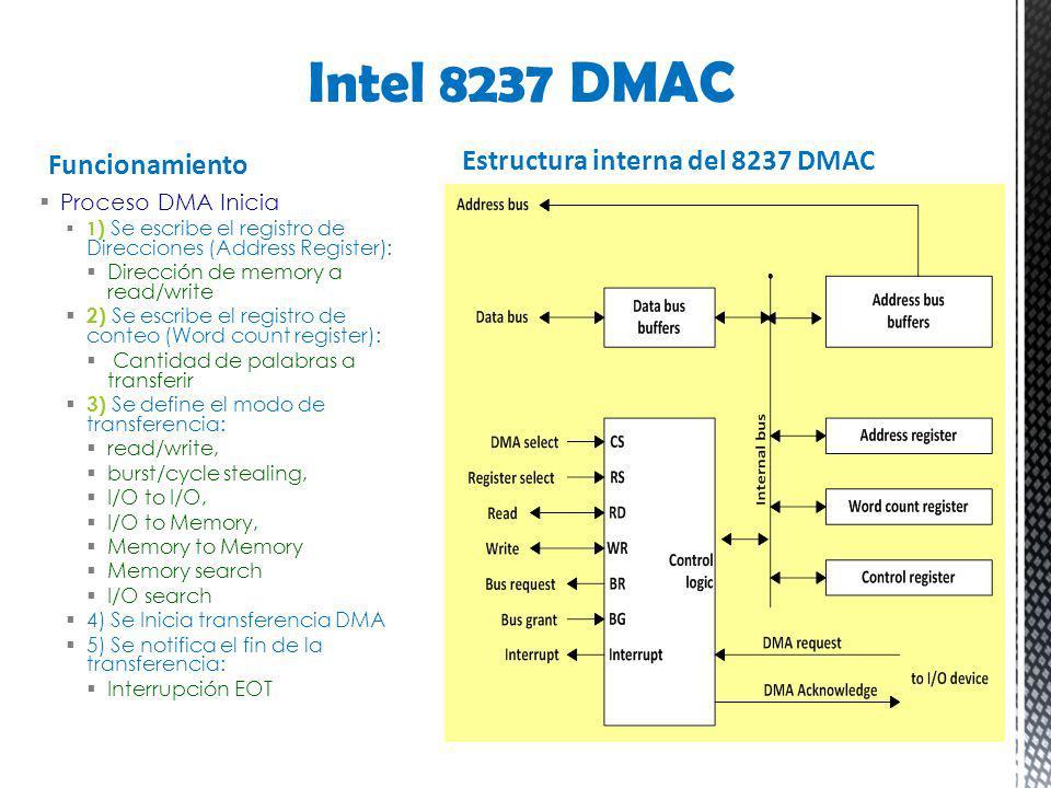 Intel 8237 DMAC Estructura interna del 8237 DMAC Funcionamiento