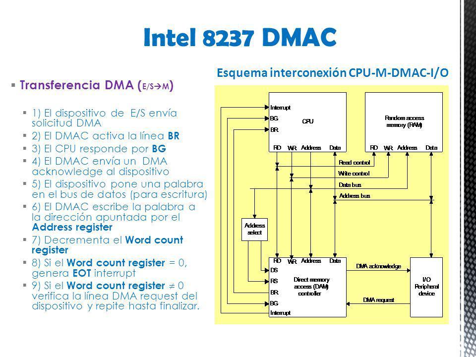 Intel 8237 DMAC Esquema interconexión CPU-M-DMAC-I/O