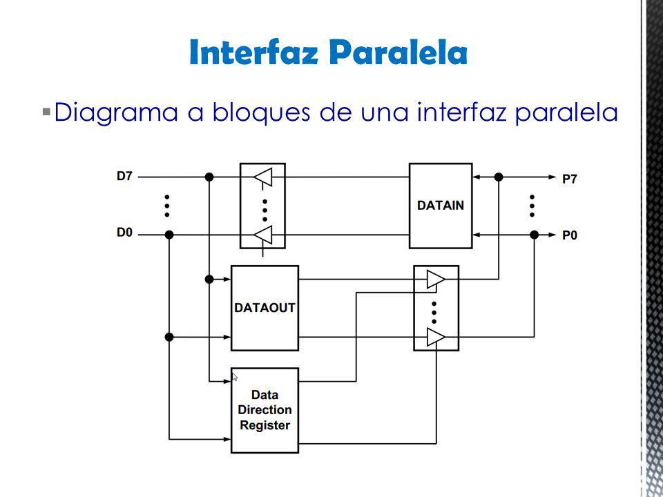 Interfaz Paralela Diagrama a bloques de una interfaz paralela