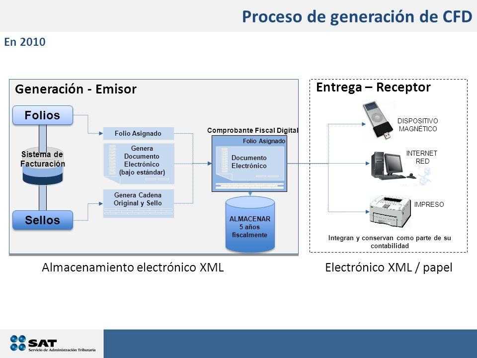 Proceso de generación de CFD