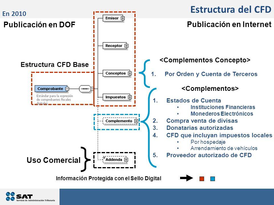 Estructura del CFD Publicación en DOF Publicación en Internet