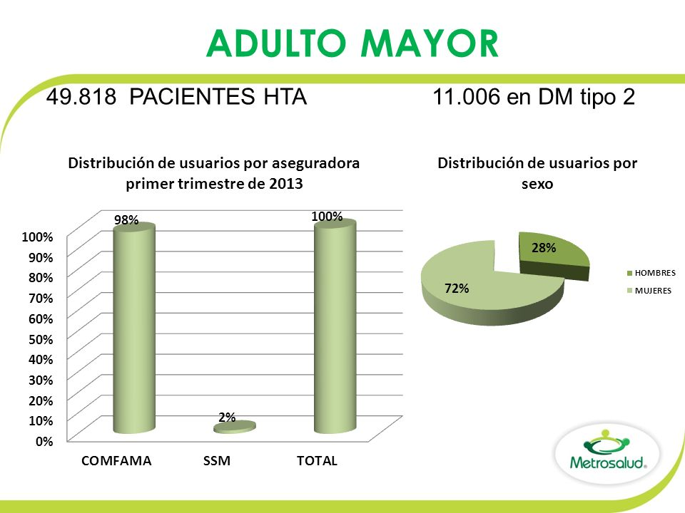 ADULTO MAYOR 49.818 PACIENTES HTA 11.006 en DM tipo 2