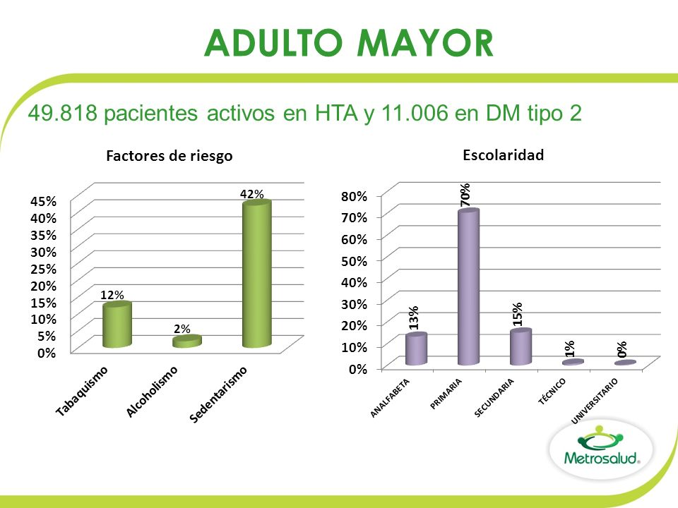 ADULTO MAYOR 49.818 pacientes activos en HTA y 11.006 en DM tipo 2