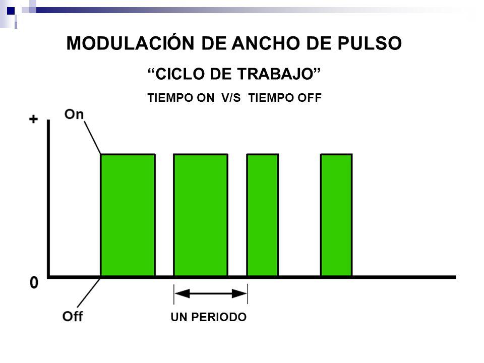 MODULACIÓN DE ANCHO DE PULSO TIEMPO ON V/S TIEMPO OFF