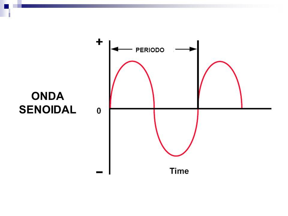 PERIODO ONDA SENOIDAL