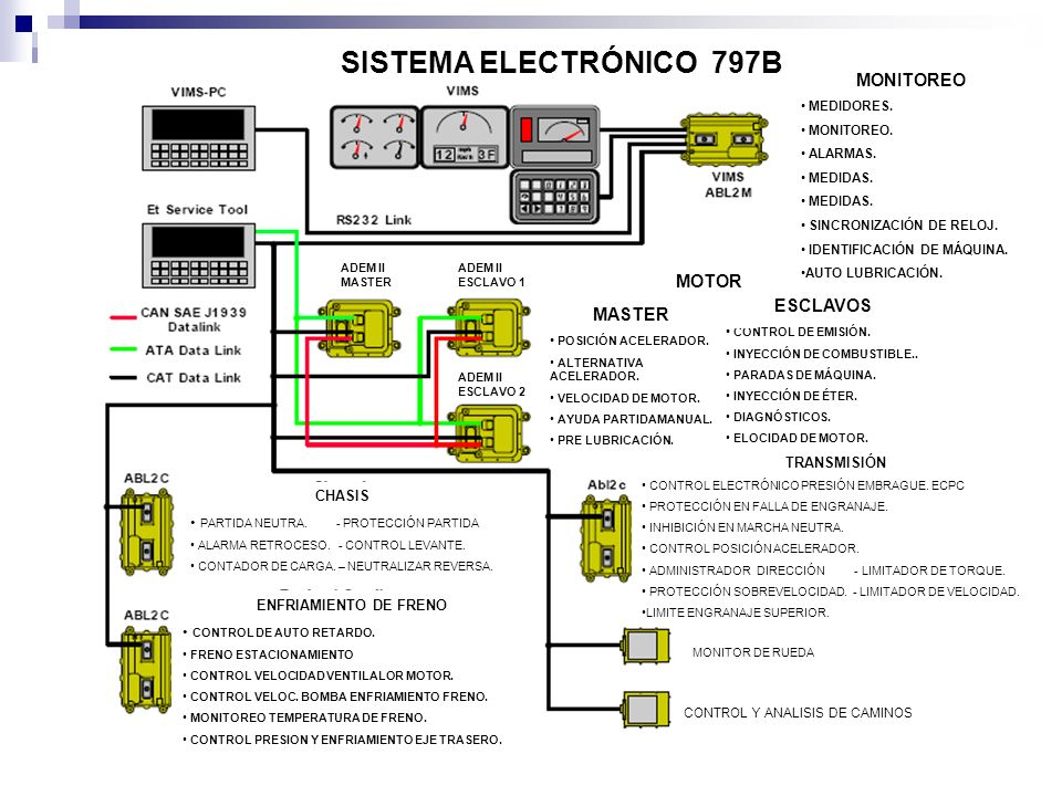SISTEMA ELECTRÓNICO 797B MONITOREO MOTOR ESCLAVOS MASTER TRANSMISIÓN