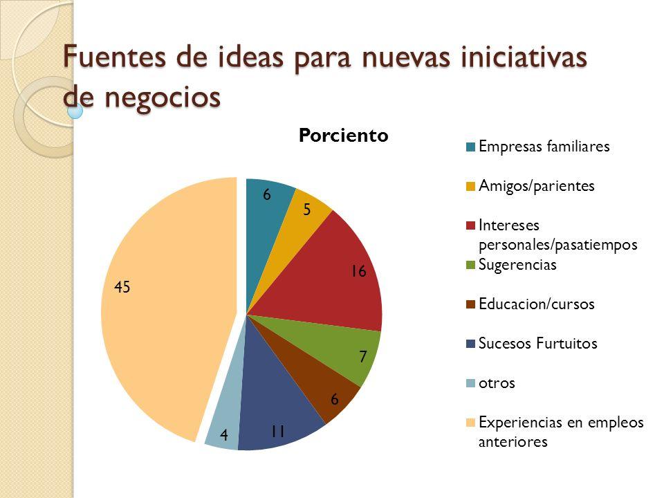 Fuentes de ideas para nuevas iniciativas de negocios