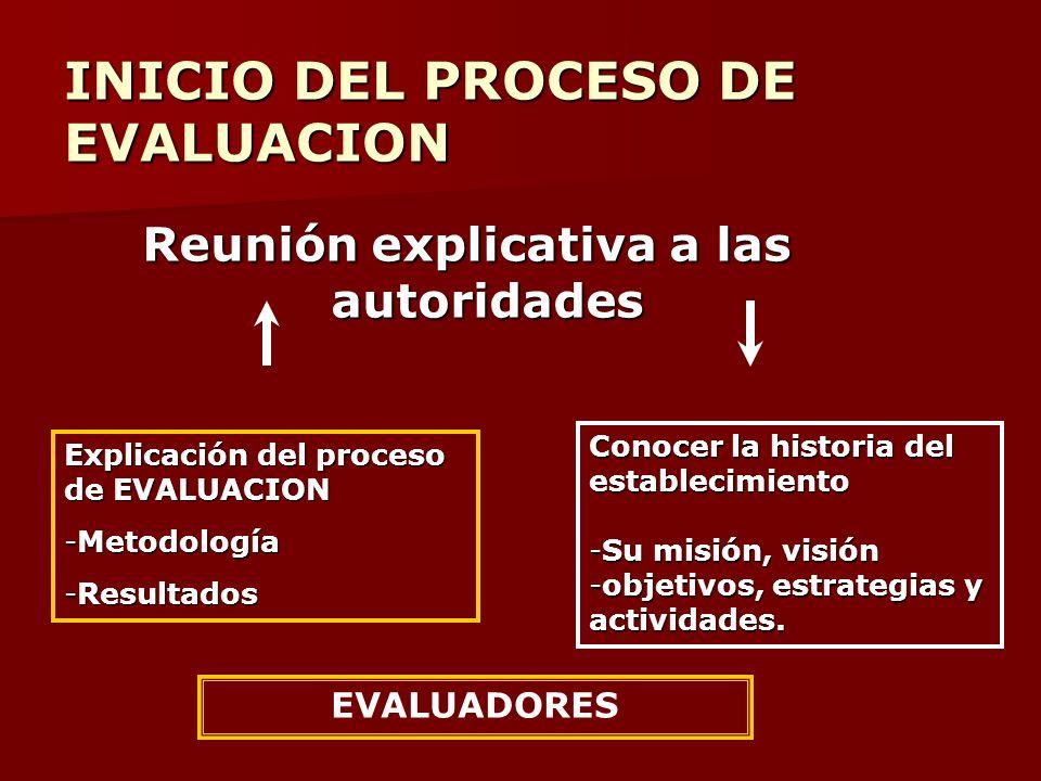 INICIO DEL PROCESO DE EVALUACION
