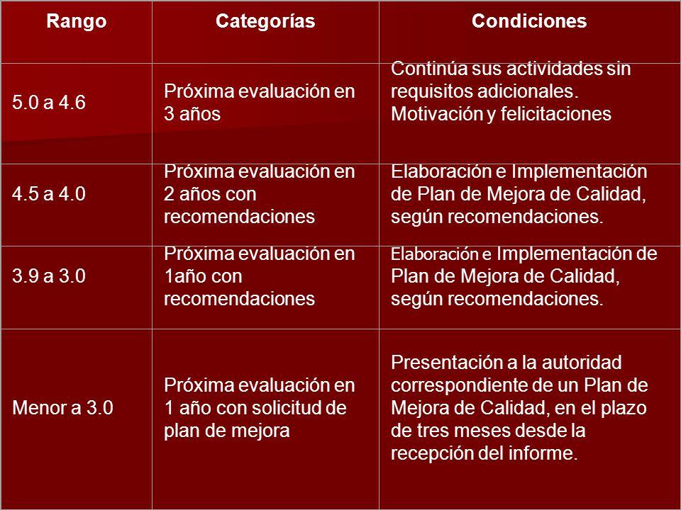 Rango Categorías. Condiciones. 5.0 a 4.6. Próxima evaluación en 3 años.