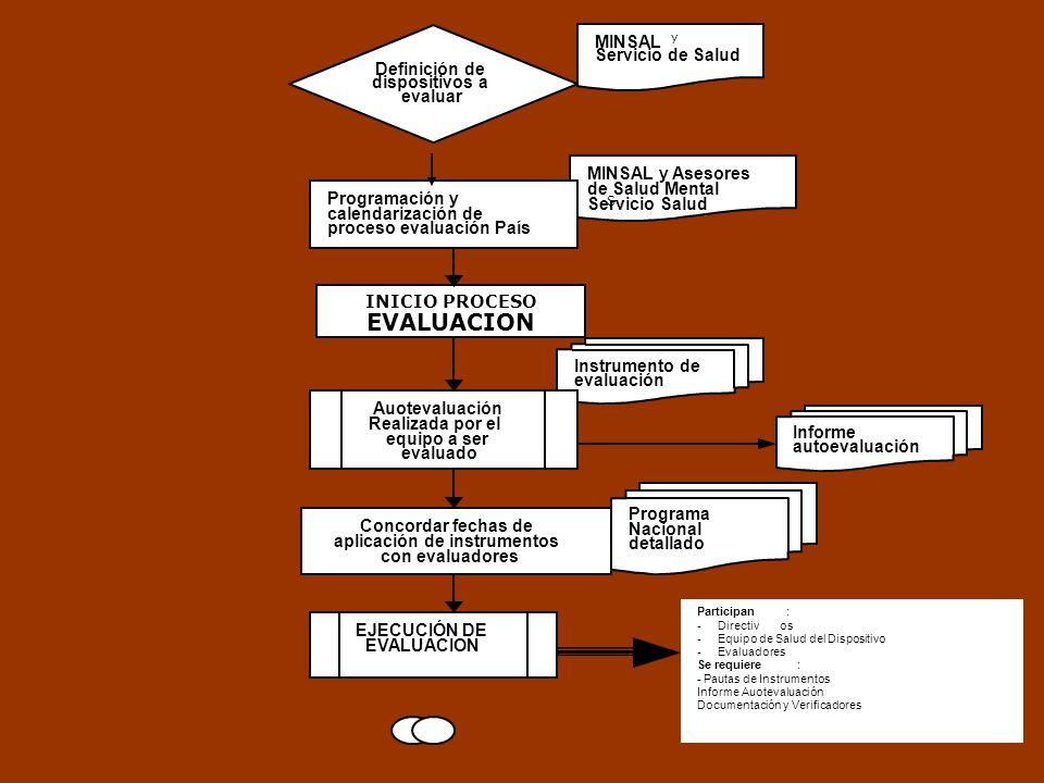 EVALUACION MINSAL Servicio de Salud Definición de dispositivos a