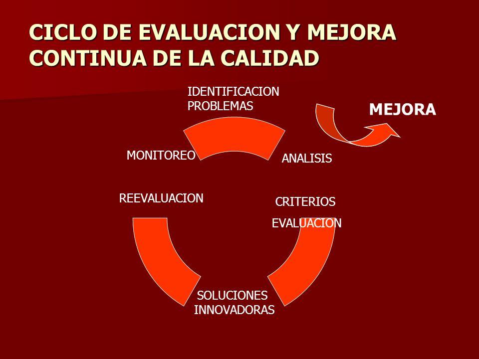CICLO DE EVALUACION Y MEJORA CONTINUA DE LA CALIDAD