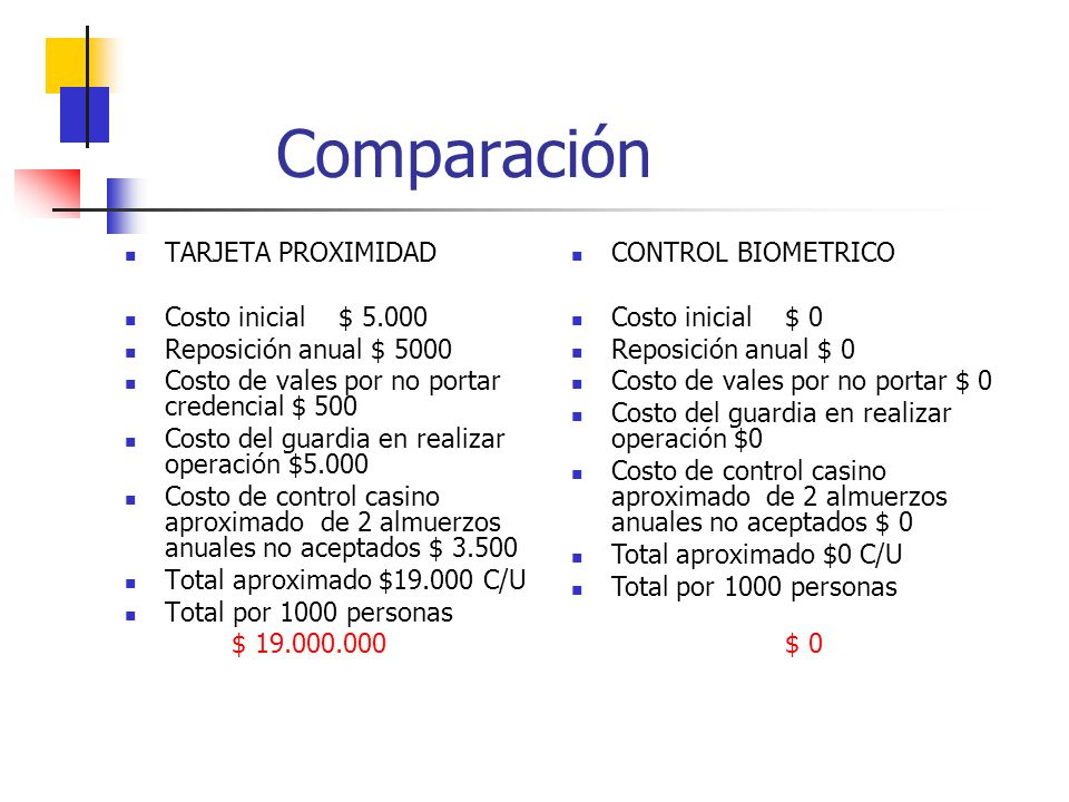 Comparación TARJETA PROXIMIDAD Costo inicial $ 5.000