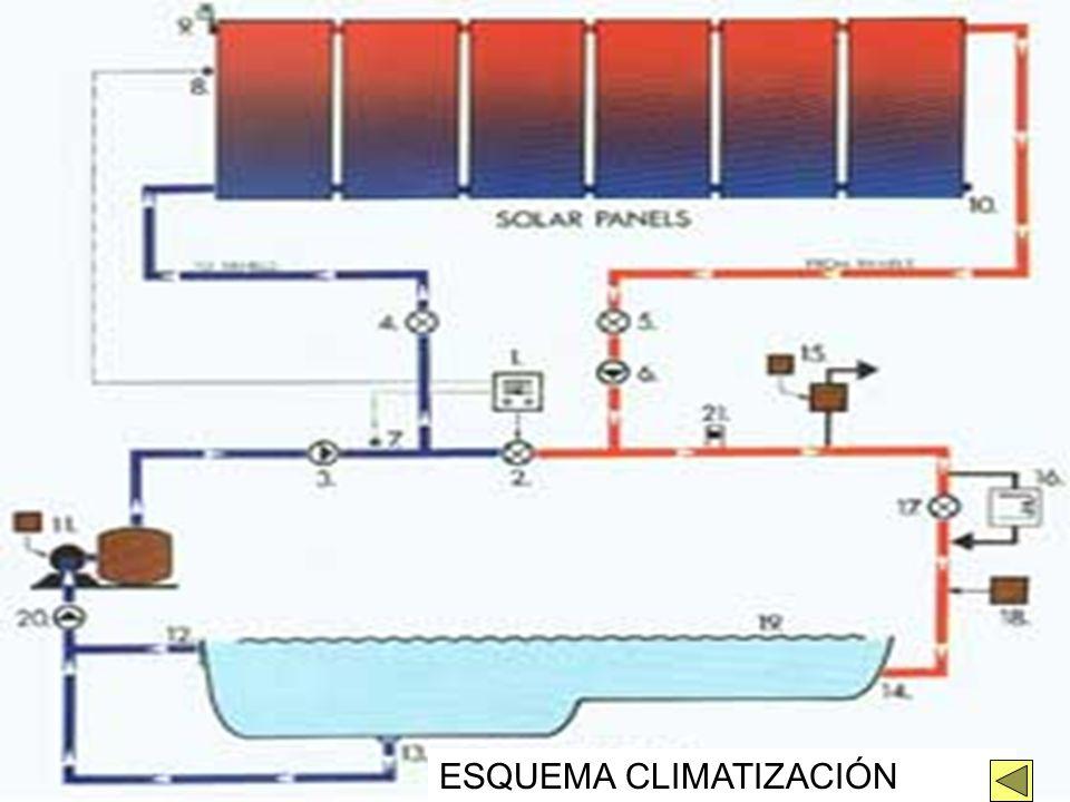 ESQUEMA CLIMATIZACIÓN PISCINA