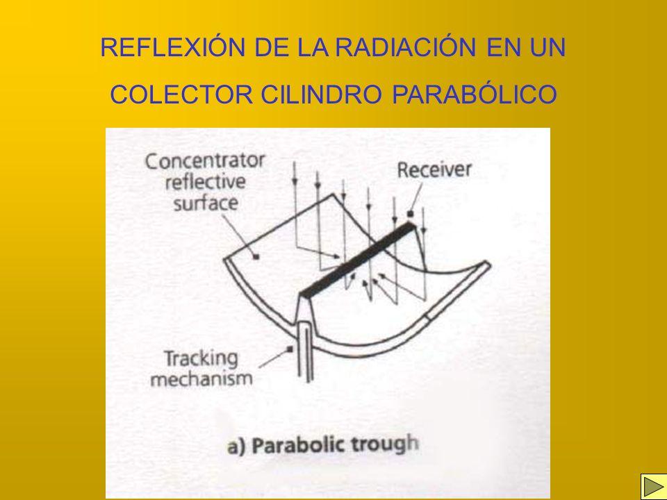 REFLEXIÓN DE LA RADIACIÓN EN UN COLECTOR CILINDRO PARABÓLICO