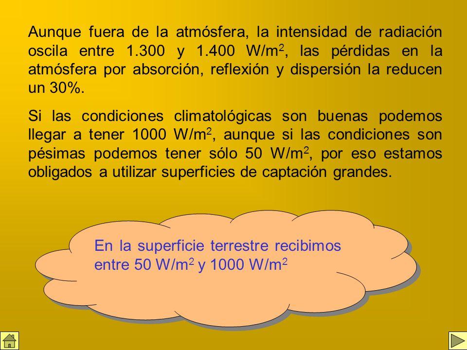 Aunque fuera de la atmósfera, la intensidad de radiación oscila entre 1.300 y 1.400 W/m2, las pérdidas en la atmósfera por absorción, reflexión y dispersión la reducen un 30%.
