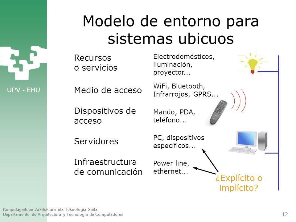 Modelo de entorno para sistemas ubicuos
