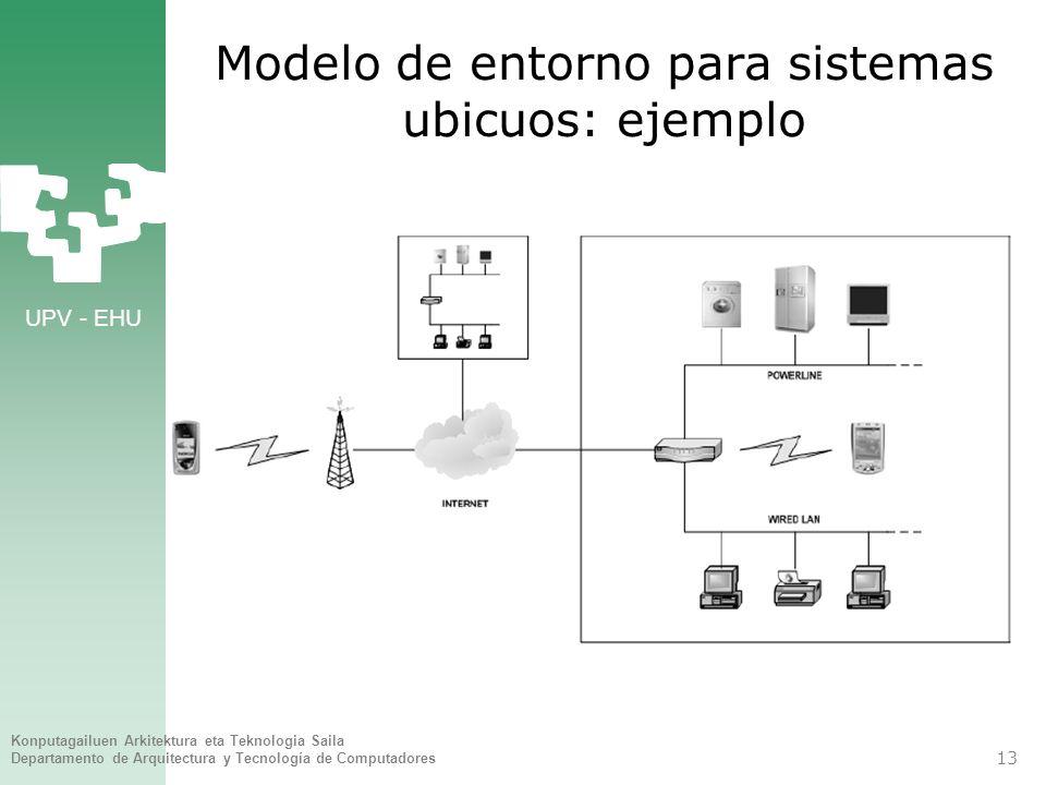 Modelo de entorno para sistemas ubicuos: ejemplo