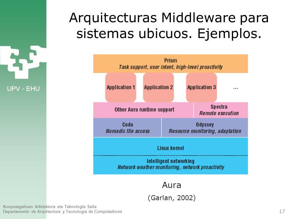 Arquitecturas Middleware para sistemas ubicuos. Ejemplos.