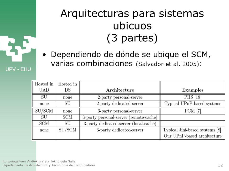 Arquitecturas para sistemas ubicuos (3 partes)