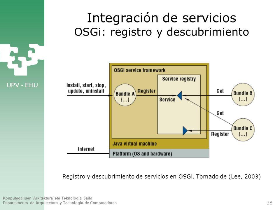 Integración de servicios OSGi: registro y descubrimiento
