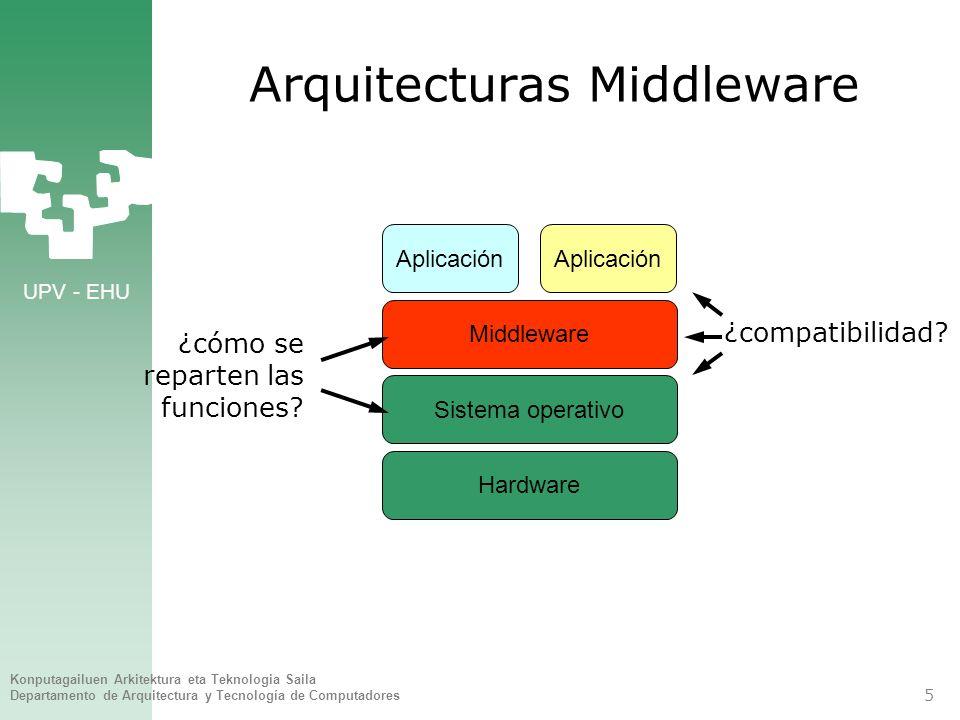 Arquitecturas Middleware