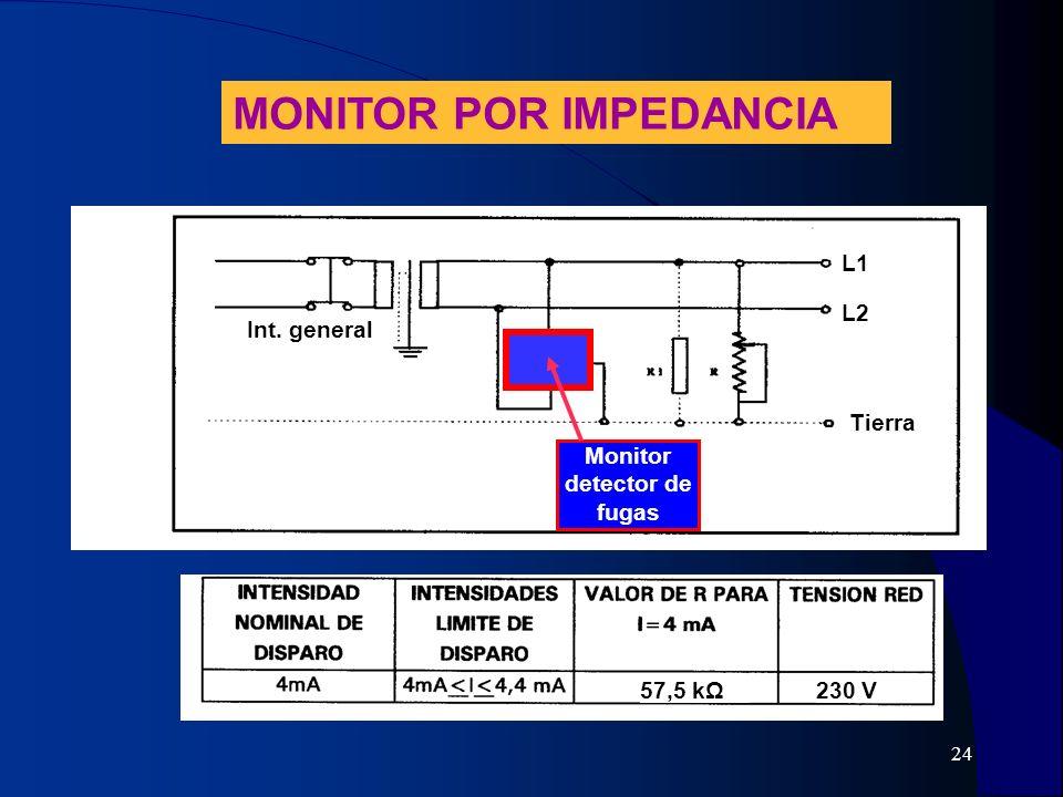 Monitor detector de fugas