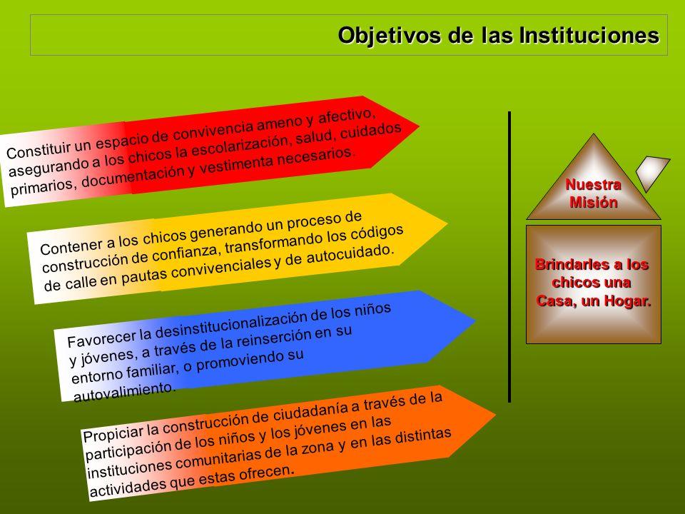 Objetivos de las Instituciones