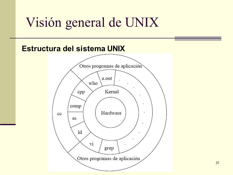 Visión general de UNIX Estructura del sistema UNIX