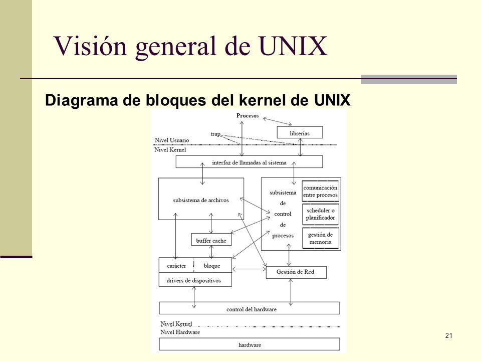 Visión general de UNIX Diagrama de bloques del kernel de UNIX