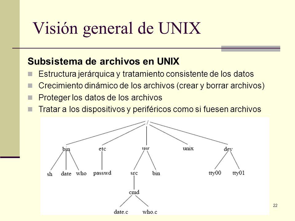Visión general de UNIX Subsistema de archivos en UNIX