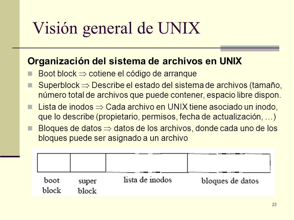 Visión general de UNIX Organización del sistema de archivos en UNIX