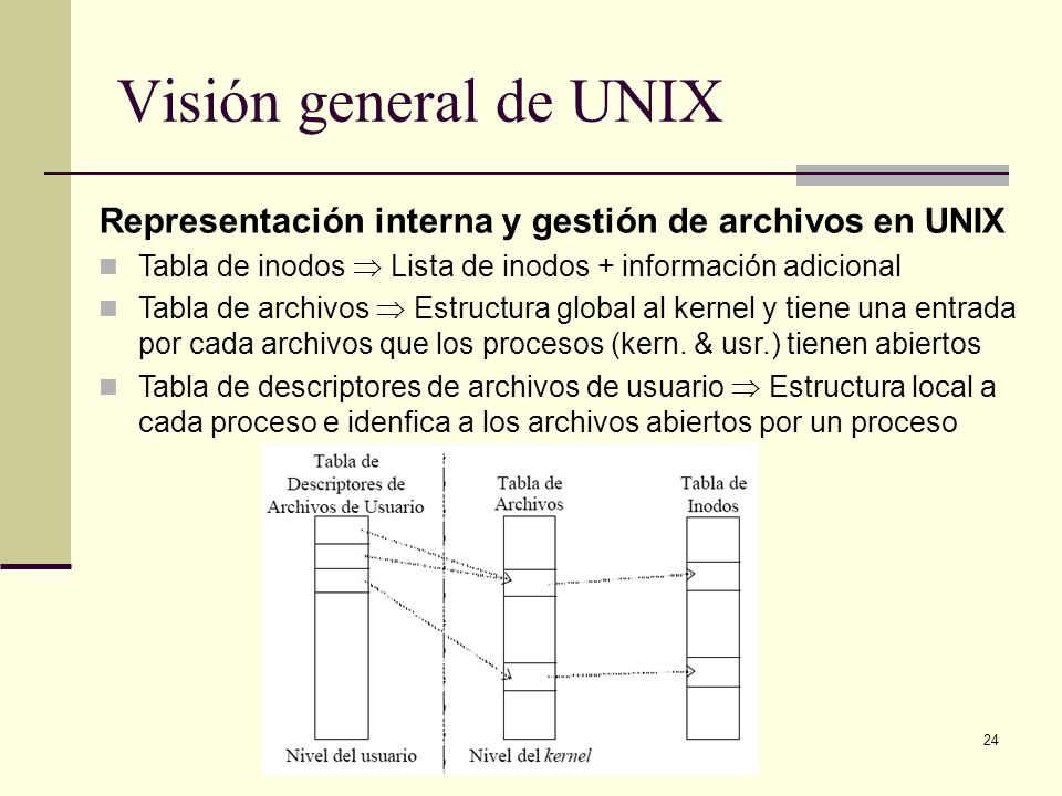 Visión general de UNIX Representación interna y gestión de archivos en UNIX. Tabla de inodos  Lista de inodos + información adicional.