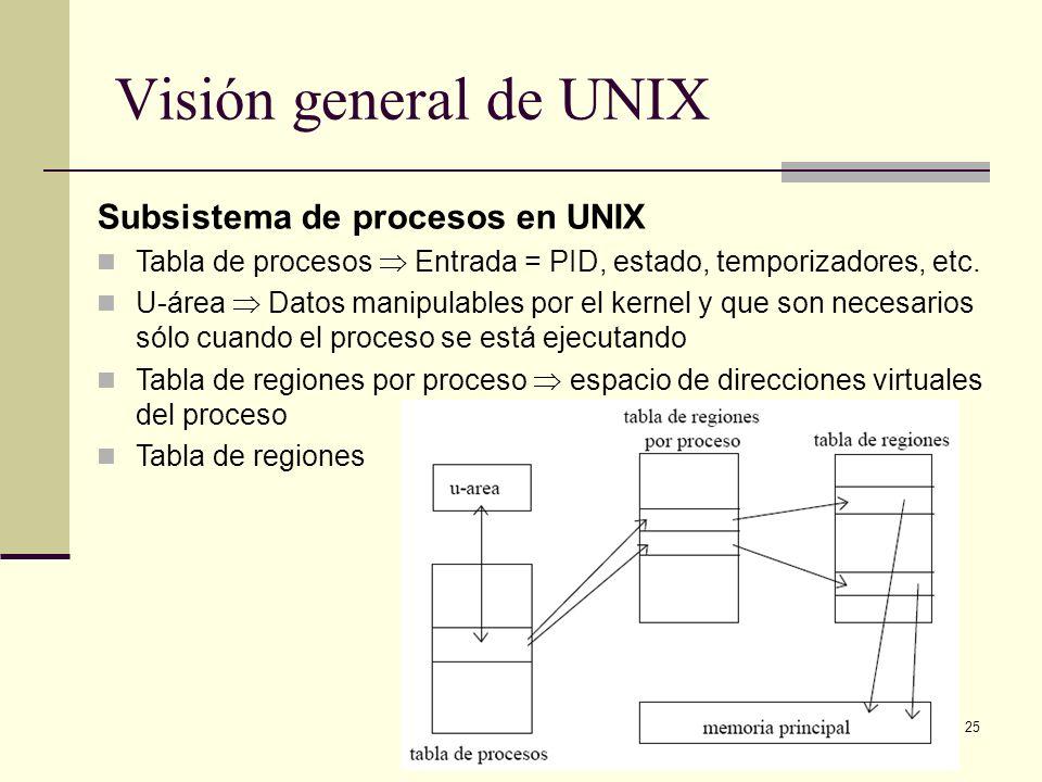 Visión general de UNIX Subsistema de procesos en UNIX