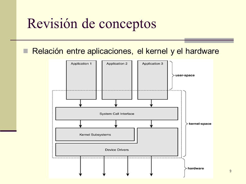 Revisión de conceptos Relación entre aplicaciones, el kernel y el hardware