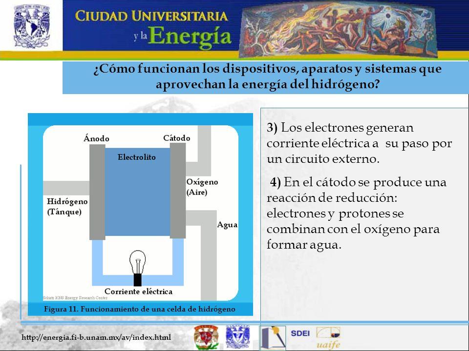 ¿Cómo funcionan los dispositivos, aparatos y sistemas que aprovechan la energía del hidrógeno