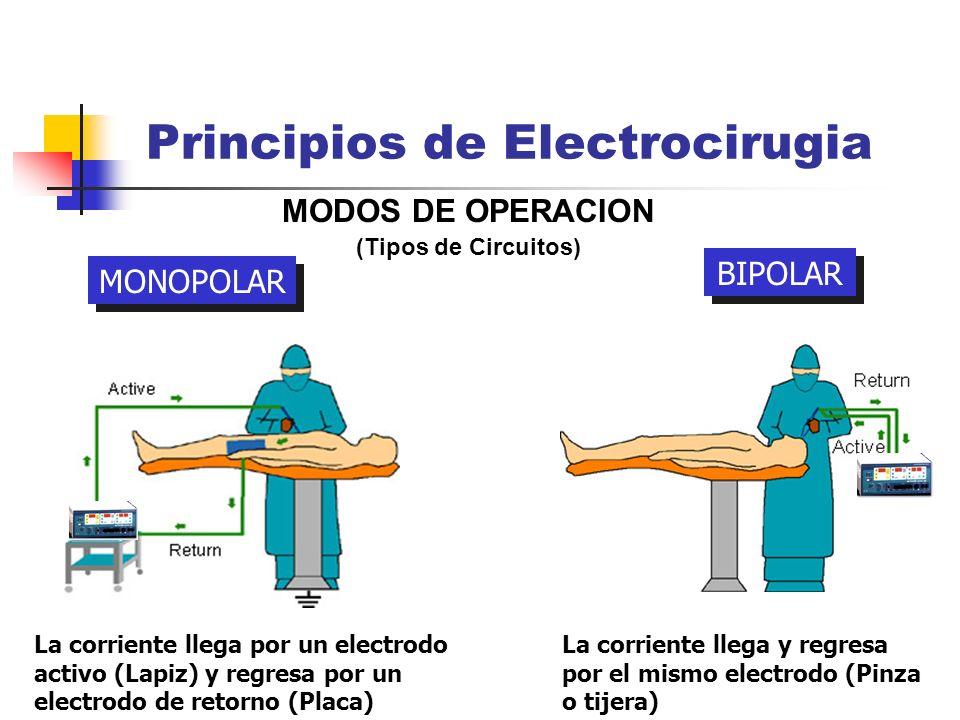 Principios de Electrocirugia