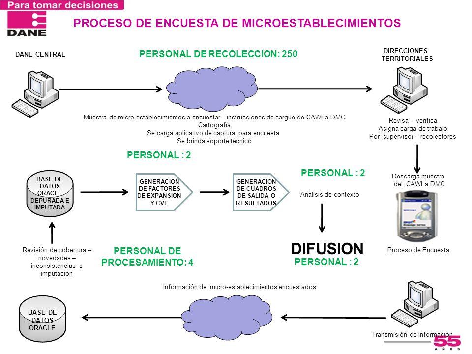 DIFUSION PROCESO DE ENCUESTA DE MICROESTABLECIMIENTOS