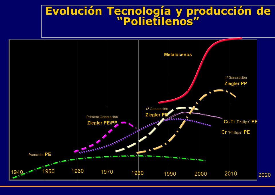 Evolución Tecnología y producción de Polietilenos
