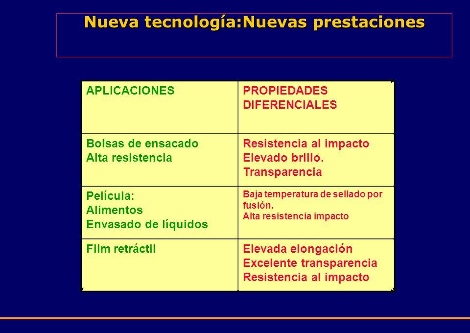Nueva tecnología:Nuevas prestaciones