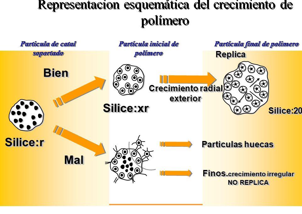 Representacion esquemática del crecimiento de polímero