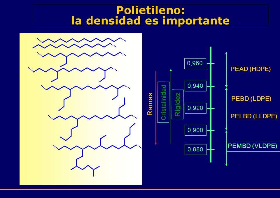 Polietileno: la densidad es importante
