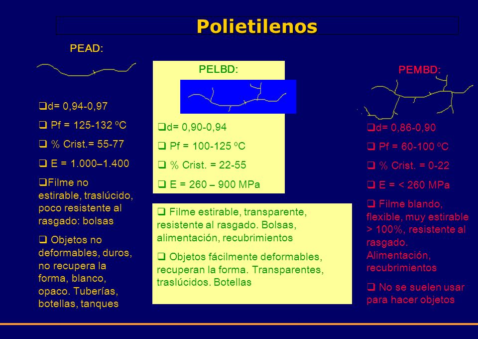 Polietilenos PEAD: d= 0,94-0,97 Pf = 125-132 ºC % Crist.= 55-77