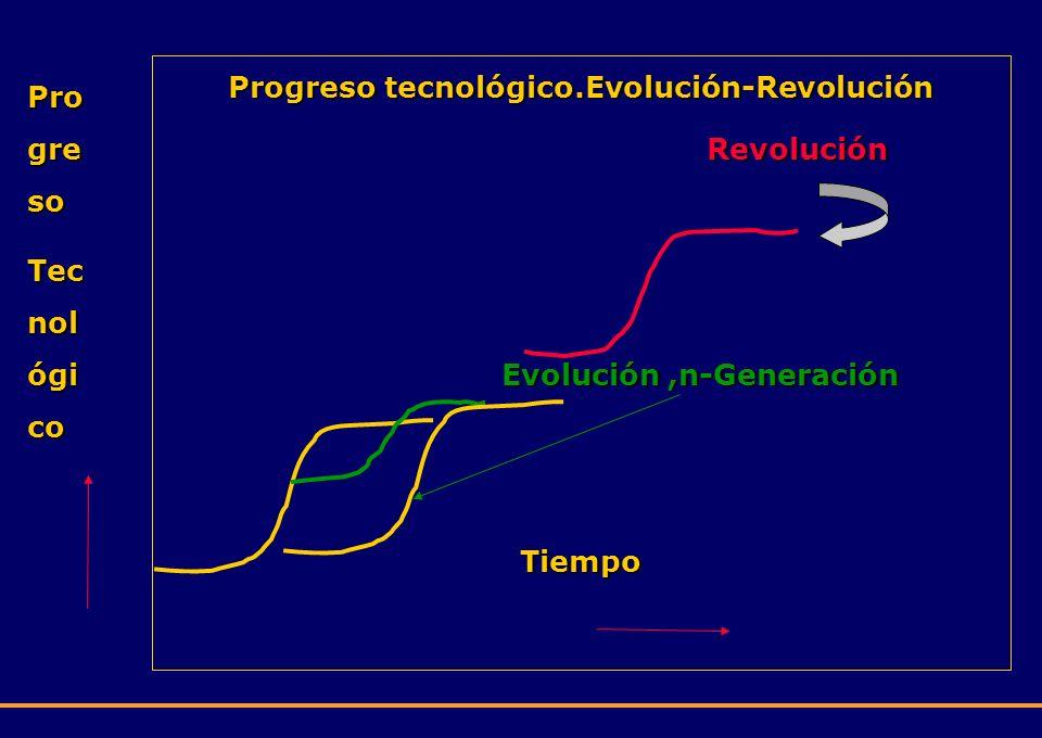 Progreso tecnológico.Evolución-Revolución Evolución ,n-Generación