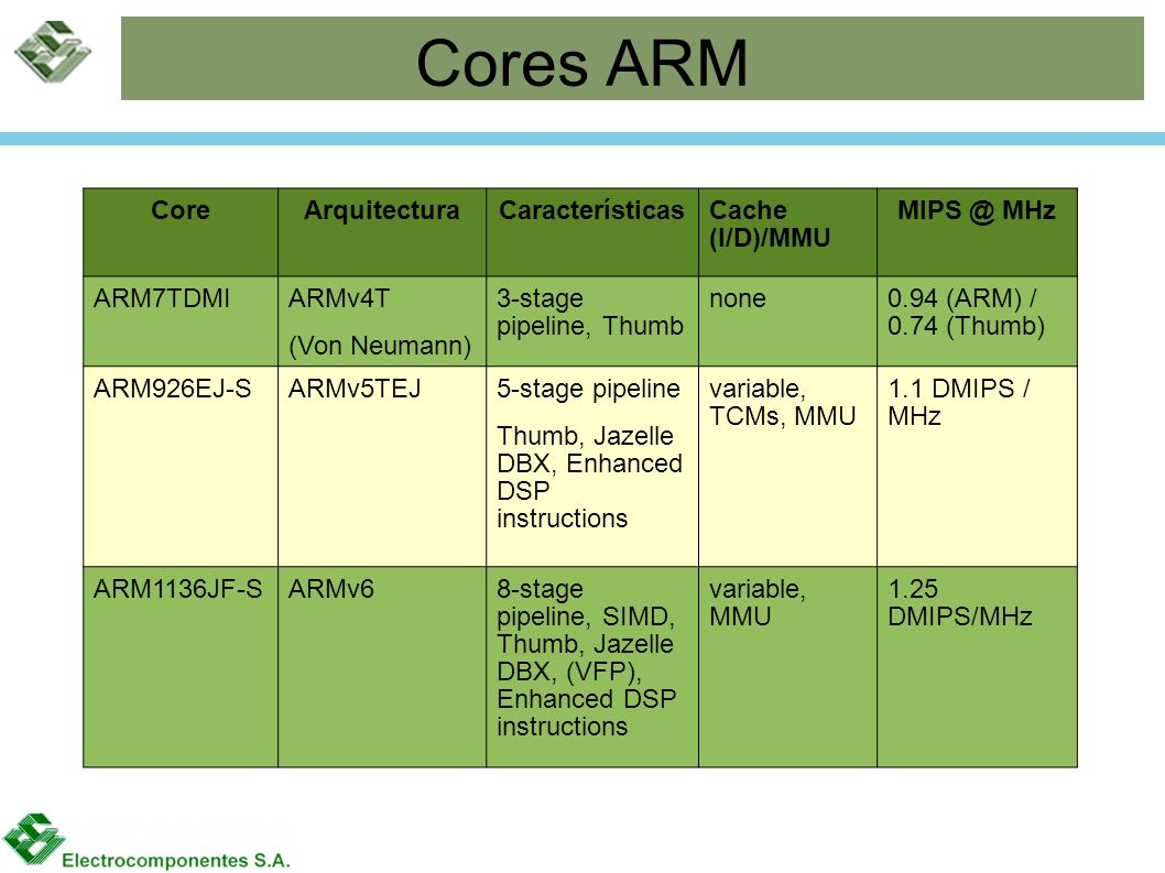 Cores ARM Core Arquitectura Características Cache (I/D)/MMU MIPS @ MHz